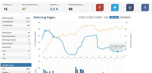 blogspot backlink, ahref tool for blogspot
