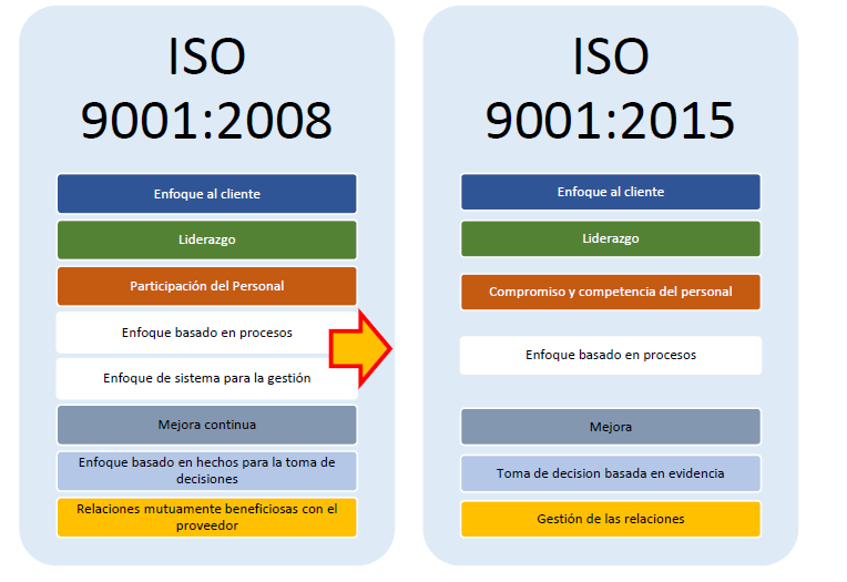 Norma iso 90001 version 2008