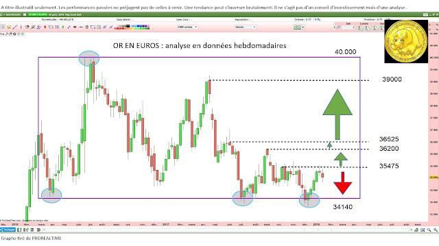 Investir dans l'or $xaueur [20/01/18]