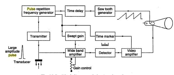 ecg machine block diagram the wiring diagram readingrat net Diagram of Ultrasonography  Ultrasound Machine Operation Synthesis Ultrasound block diagram of ultrasound system