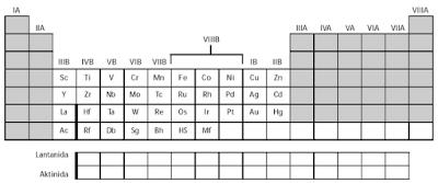 Nama - Nama Unsur Kimia Beserta Kegunaannya