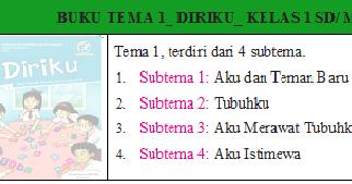 Download Buku K13 Tema Kelas I Sd Mi