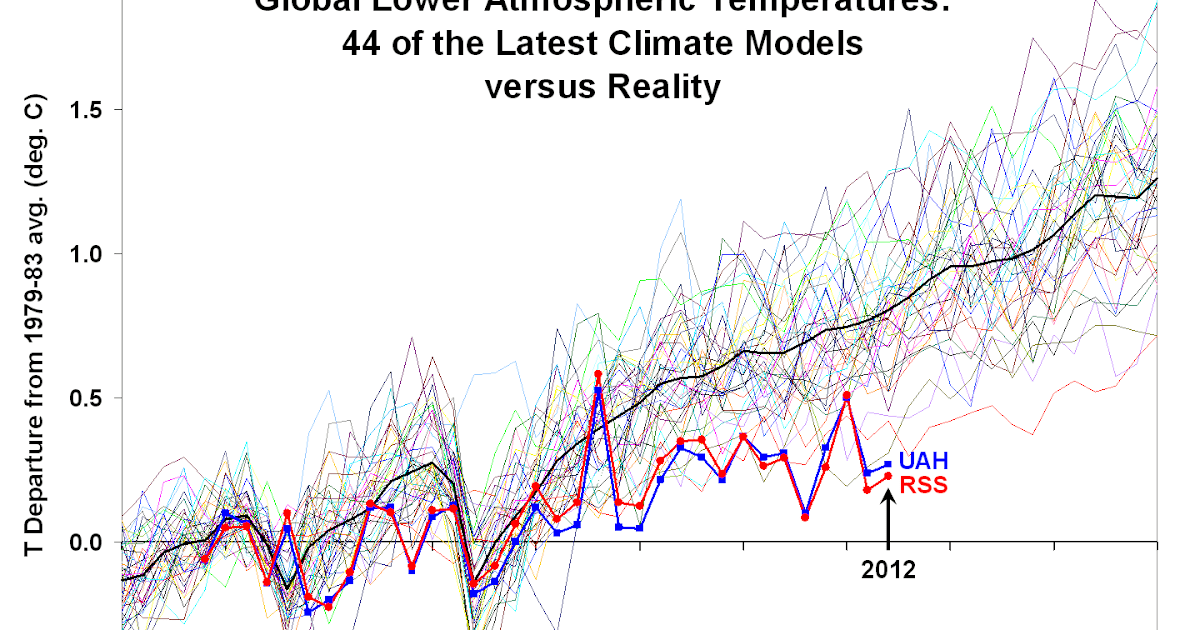 Gulf Coast Commentary: Climate 'Change' Update