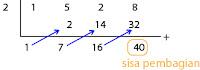 contoh soal menghitung sisa pembagian dengan metode horner