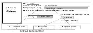 Analisis Bentuk Transaksi