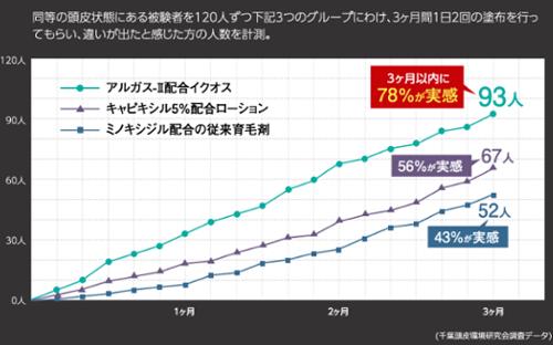 【8千円以下】失敗しない人気育毛剤3選/おすすめランキング!-5