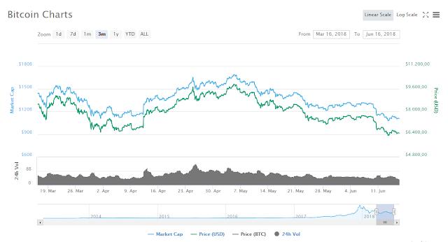 comportamiento-bitcoin-junio