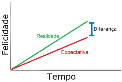 gráfico da Felicidade 1