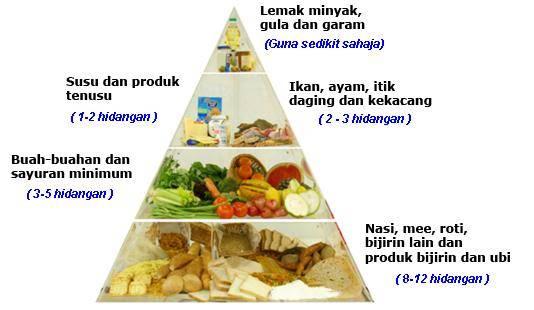 piramid makanan, pemakanan seimbang, makanan bernutrisi