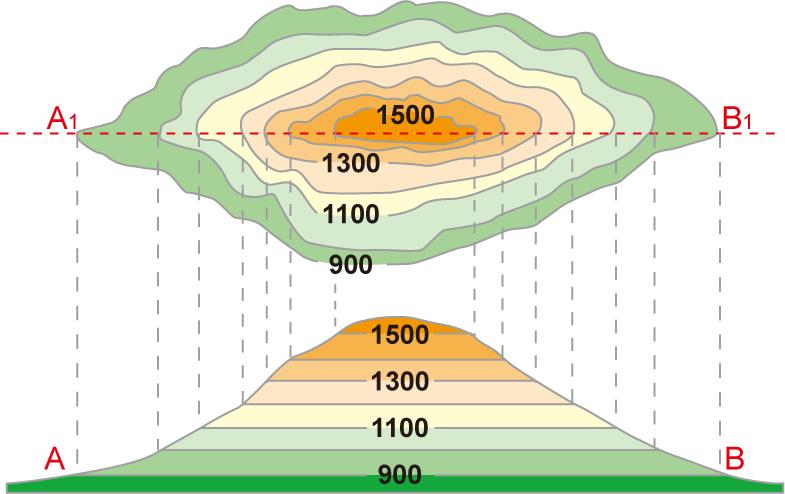 地理教室,都會, 地勢高大陡峻 ,無國界: 國一第一冊L2地形上課講義
