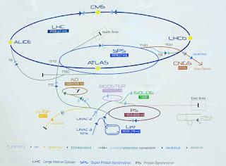 Diagrama CERN
