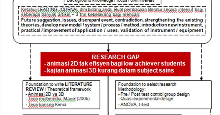 contoh research proposal kejururawatan