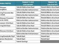 Lowongan Kerja PT PLN (Persero) Hingga 10 November 2017