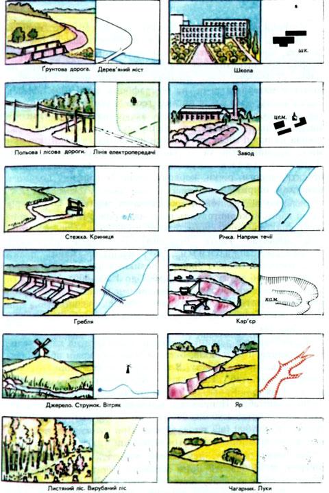 Вивчаємо географію самостійно  3. Тема  План. Його основні ознаки ... ff6a8ac64676c