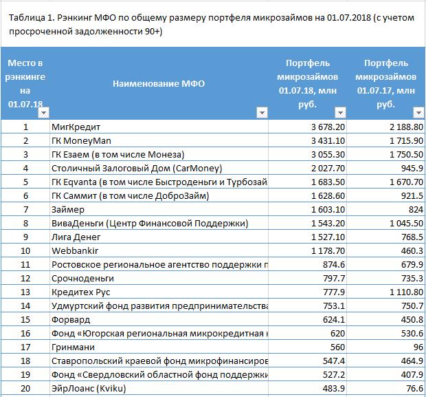 Рейтинг микрофинансовых организаций по объему портфеля микрозаймов