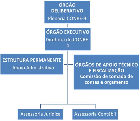 Organograma do Conselho Regional de Estatística - 4a região