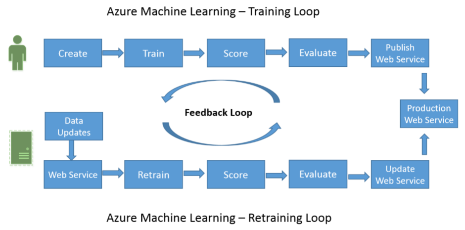 Azure machine learning overview after reading the associated free to have an overview of azure machine learning lets have a look at this link for the details of how to use azure machine learning please lets refer to fandeluxe Image collections