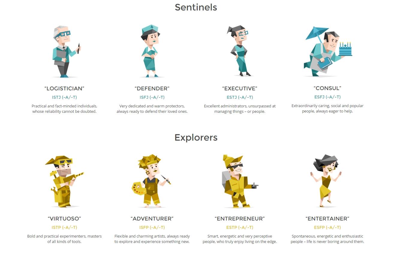 Tylerhikaru 16 Personality Types