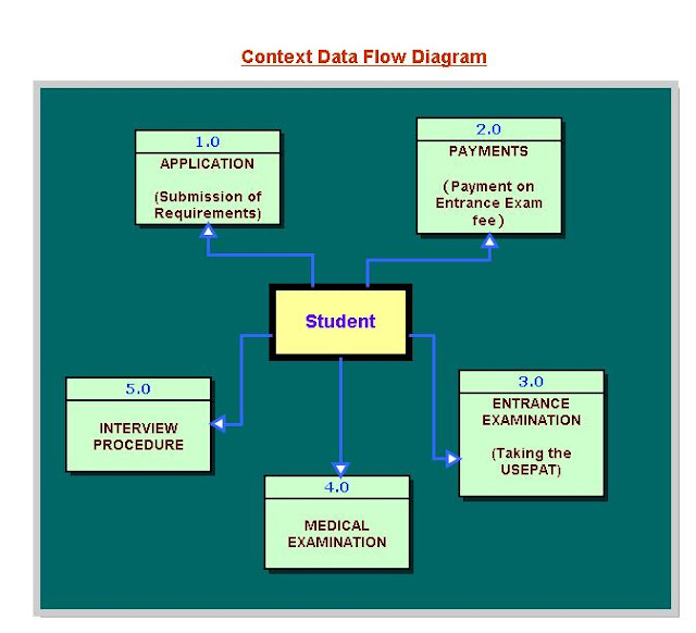 See Diagram Below For Graphical Representation Of The Schema