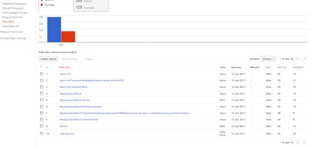 Sitemap Google Webmaster Tools