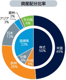 ドイチェ・ETFバランス・ファンド資産配分比率