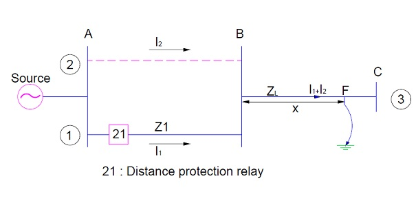 under reach distance protection