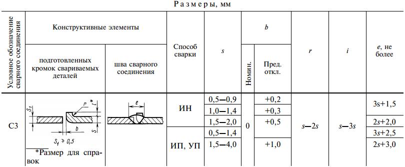 ГОСТ 14771-76-С3