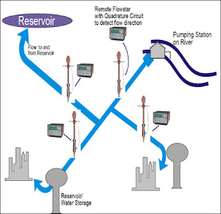 Municipal water diagram using insertion turbine flowmeters.