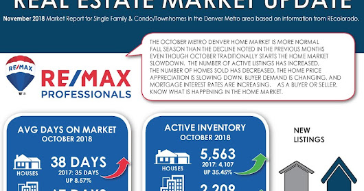 Denver Real Estate Market Update November 2018