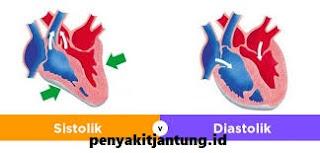 Cara Tradisional Menurunkan Tekanan Darah Tinggi Diastolik