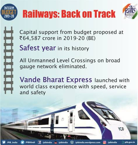 interim-budget-2019-railways