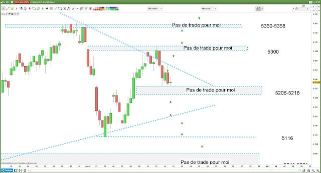 Bilan matrice de trading pour mercredi [14/03/18]