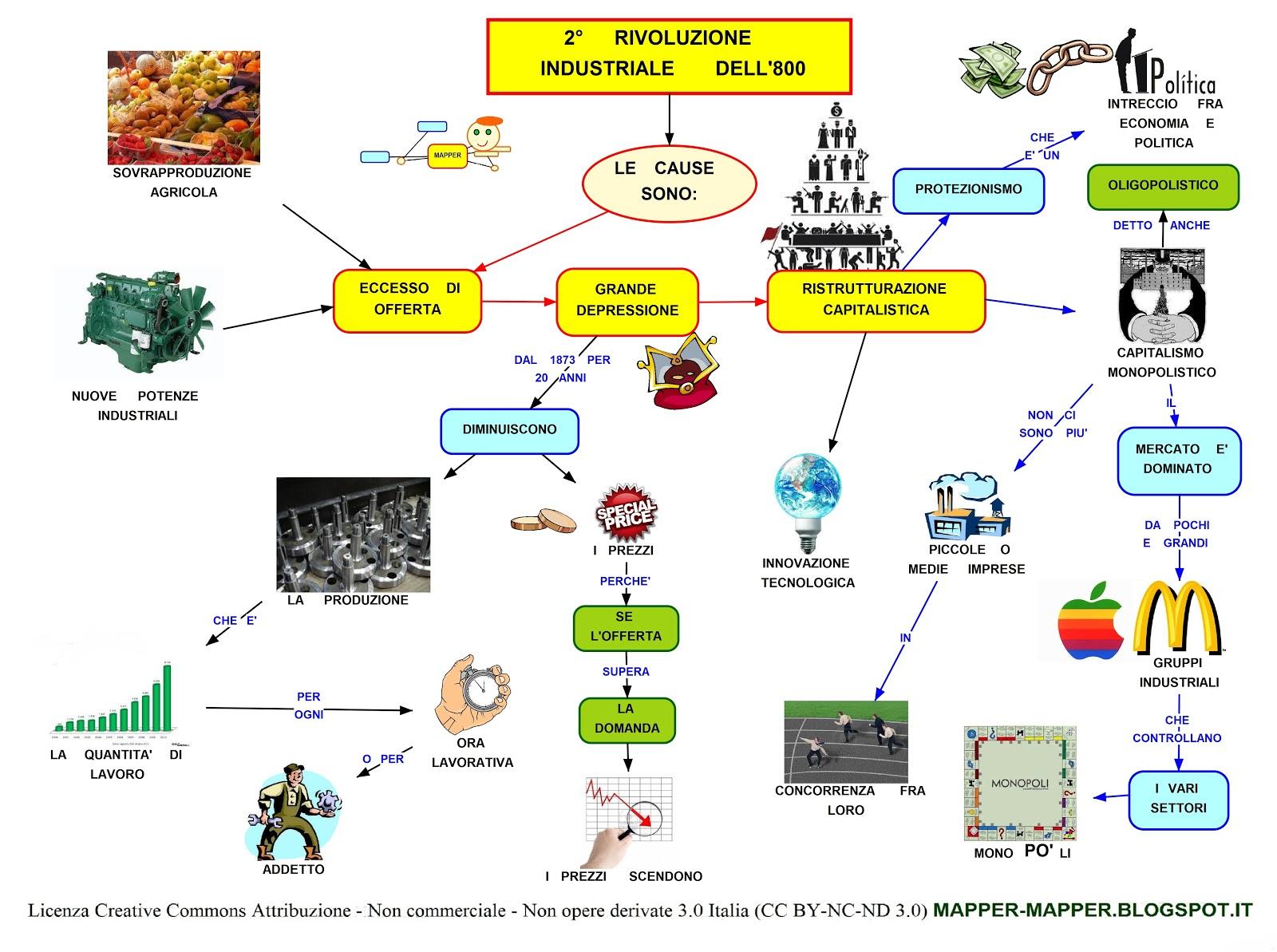 Rivoluzione industriale: riassunto e mappa concettuale ...