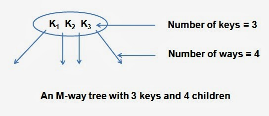 An M-way tree with 3 keys and 4 children