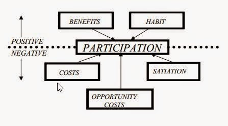 Organizational Behaviour ~ MBA made easy