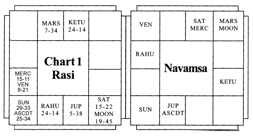 Lord Krishna Birth Chart In Tamil Homeschoolingforfree
