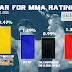 Nielsen MMA TV Ratings for April. URCC, UFC, One Championship and PXC Results