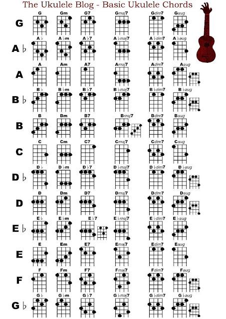 The Ukulele Blog: Basic Ukulele Chord Chart (GCEA)