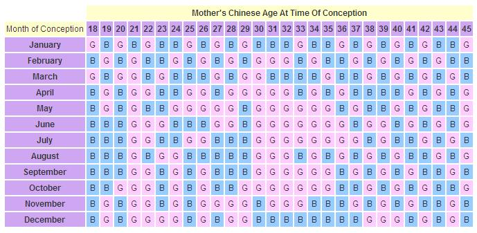 calendario chino para predecir si es nino o nina