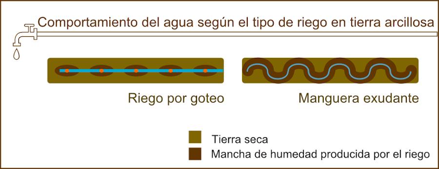 Comportamiento del agua con dos tipos de riego diferentes.Tierra arcillosa.