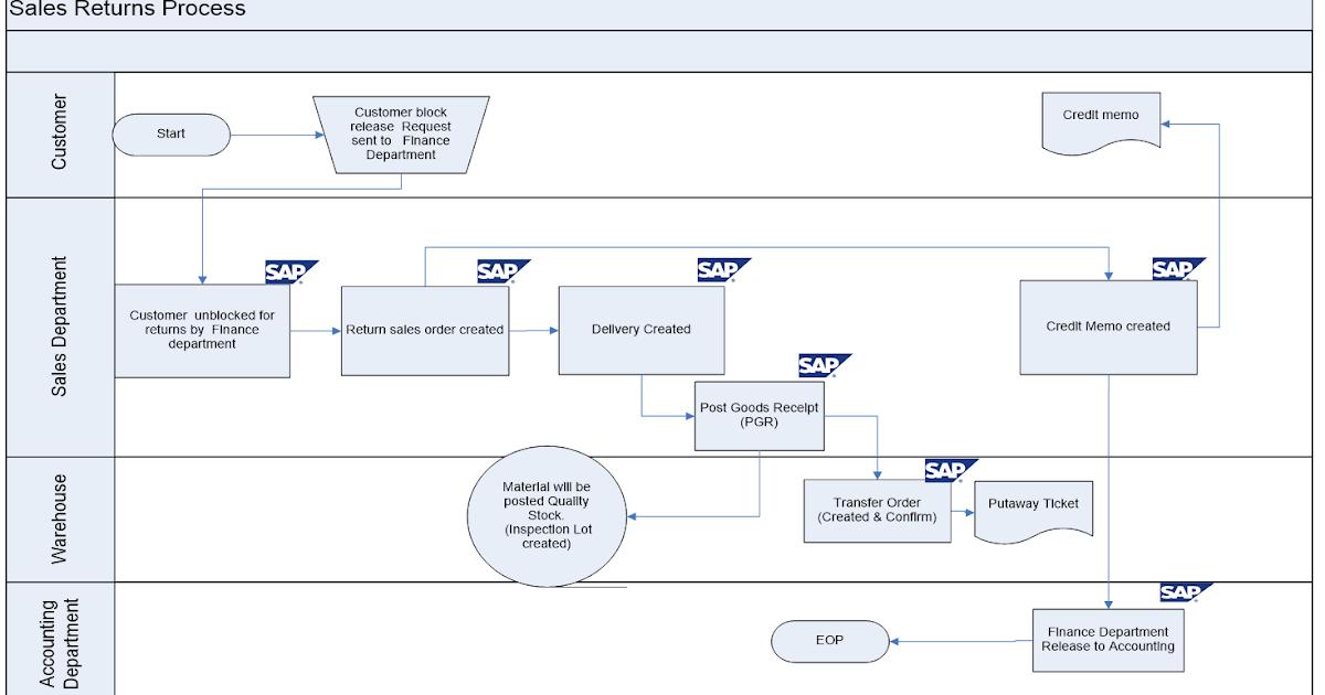 The business blueprint sap blogs sap business blueprint deliverables doc serve bilingual erp documents sap sd business malvernweather Image collections
