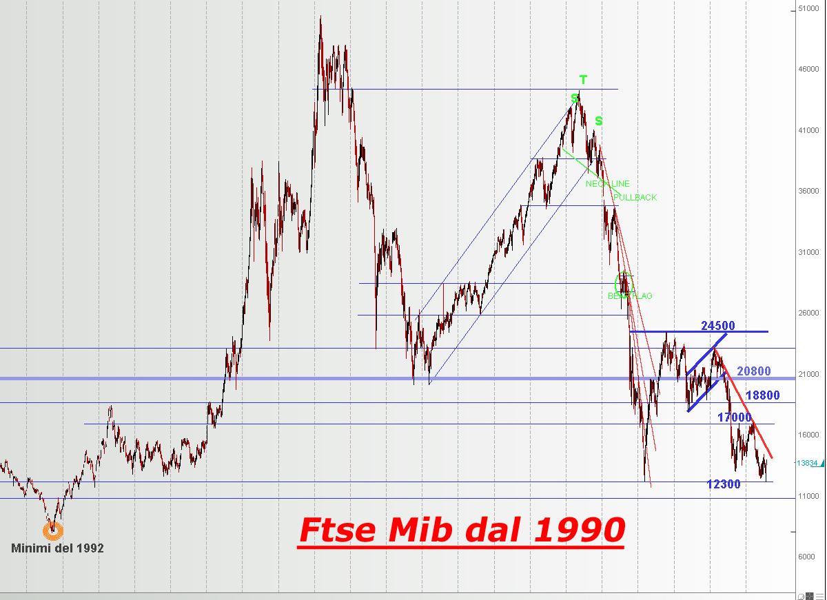 Forexpros futures ftse mib 40