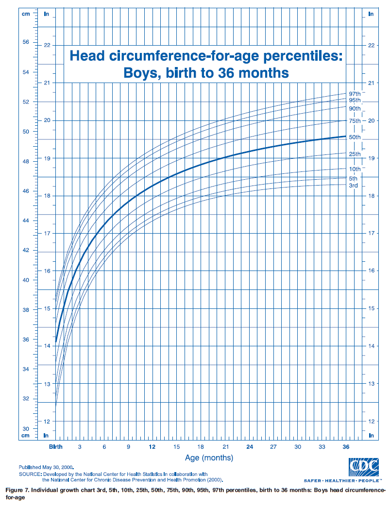 Growth Chart Head Cirference For Age Boys Birth To 36m