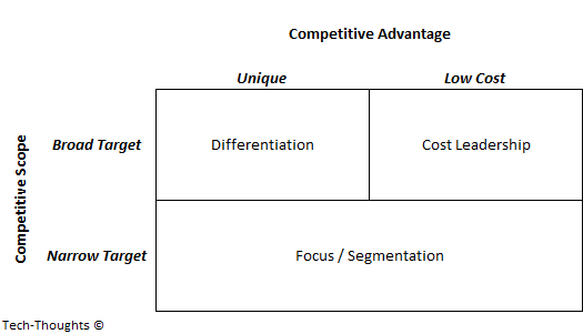 Technology Management Image: Strategic Frameworks And The Technology Industry