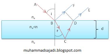 Interferensi Lapisan Tipis Muhammad Sajadi