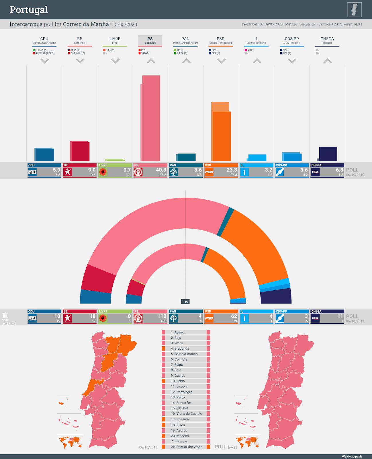 PORTUGAL: Intercampus poll chart for Correio da Manhã, 15 May 2020