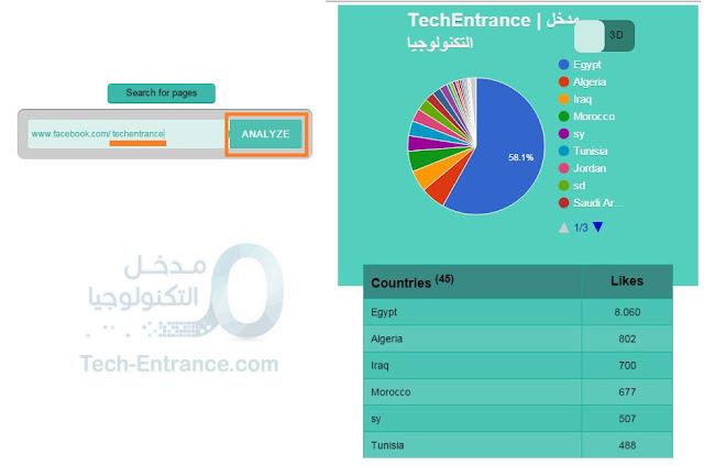 معرفة ترتيب الدول الأكثر أعجاباً بأي صفحة فيس بوك مع أعداد المعجبين لكل دولة Facebook Likes Analyzer