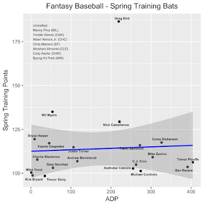 Fantasy Baseball Spring Traning Hitting Leaders ADP