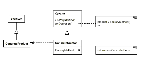 Factory Design Pattern Classy Factory Design Pattern Java