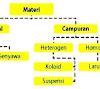 Pengertian Unsur, Senyawa dan Campuran Serta Jenisnya